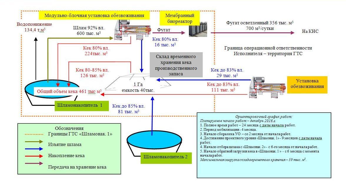 Технологическая схема понижения уровня шламохранилища методом «сухого» замещения.