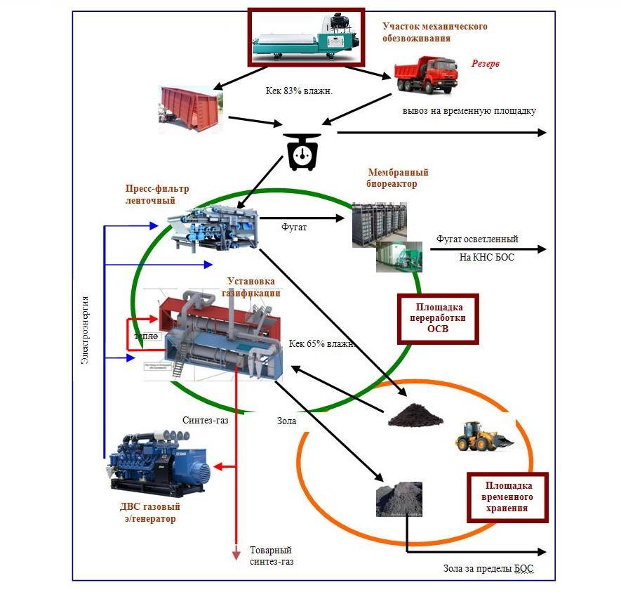 Технологическая схема термической утилизации шламов